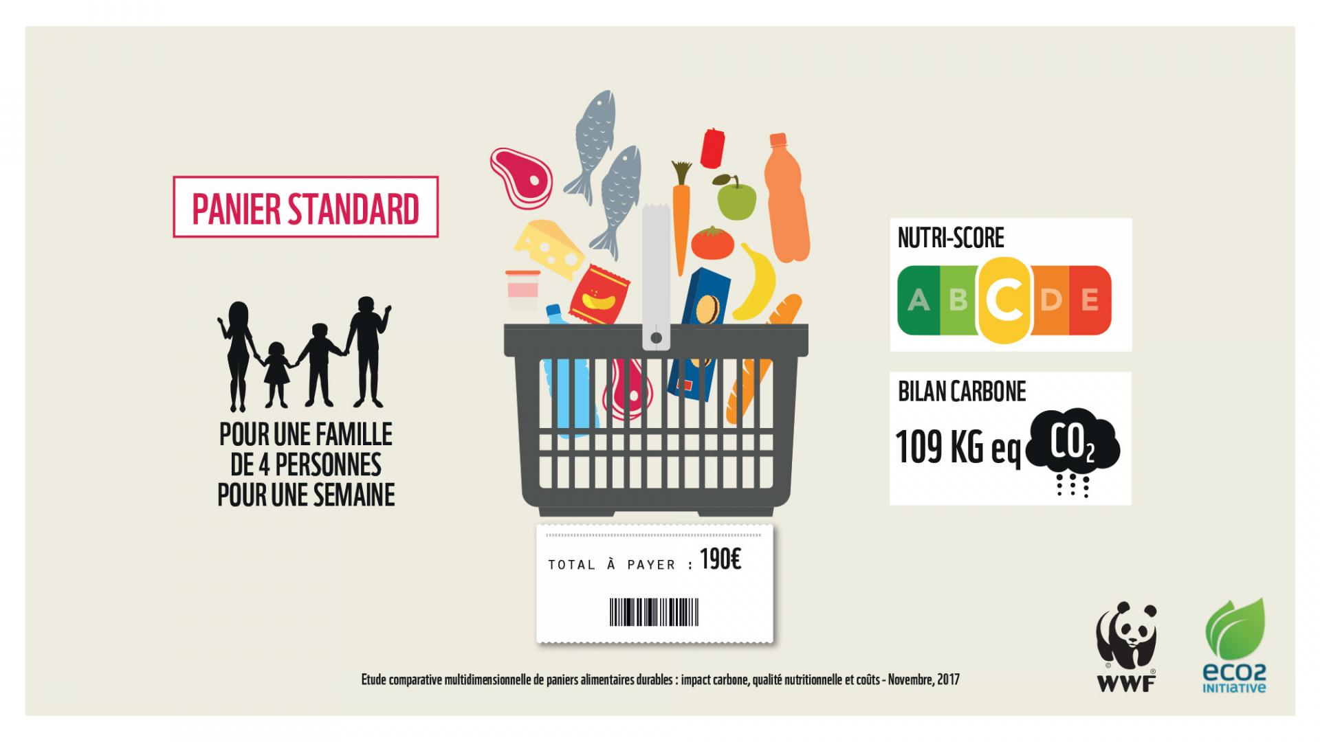 consommation standard